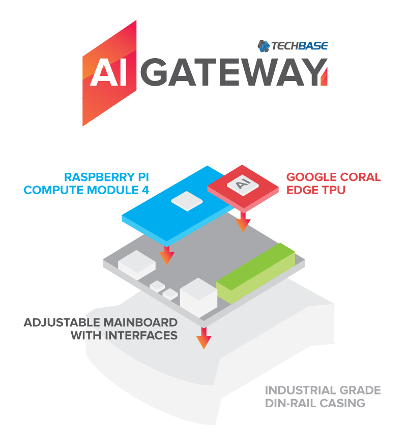 TECHBASE's AI GATEWAY series, world-first industrial gateway utilizing Raspberry Pi Compute Module 4 and Google Coral TPU