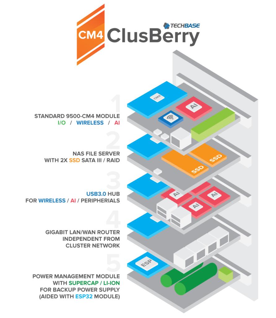 Raspberry Pi Compute Module 4 Cluster